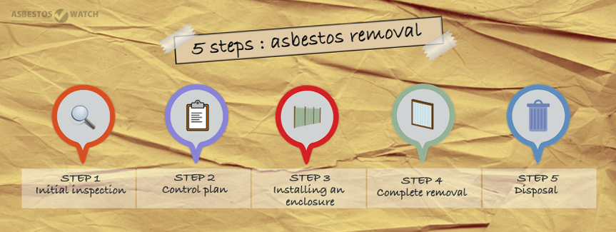 5 steps asbestos removal canberra